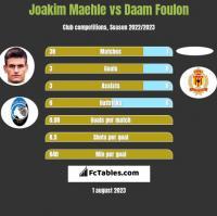 Joakim Maehle vs Daam Foulon h2h player stats