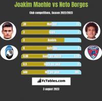 Joakim Maehle vs Neto Borges h2h player stats