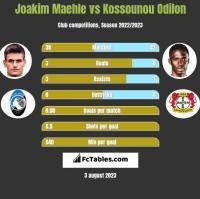 Joakim Maehle vs Kossounou Odilon h2h player stats