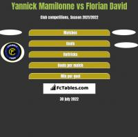 Yannick Mamilonne vs Florian David h2h player stats