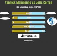 Yannick Mamilonne vs Joris Correa h2h player stats