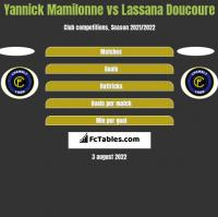 Yannick Mamilonne vs Lassana Doucoure h2h player stats