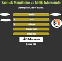 Yannick Mamilonne vs Malik Tchokounte h2h player stats