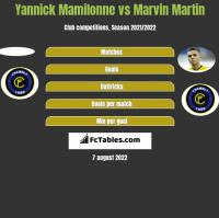Yannick Mamilonne vs Marvin Martin h2h player stats