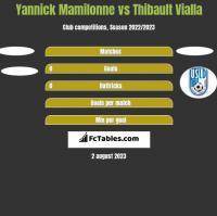 Yannick Mamilonne vs Thibault Vialla h2h player stats