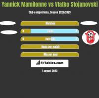 Yannick Mamilonne vs Vlatko Stojanovski h2h player stats