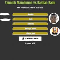 Yannick Mamilonne vs Bastian Badu h2h player stats