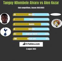 Tanguy NDombele Alvaro vs Alen Kozar h2h player stats