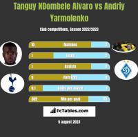 Tanguy NDombele Alvaro vs Andriy Yarmolenko h2h player stats