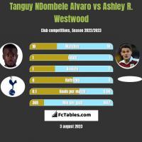 Tanguy NDombele Alvaro vs Ashley R. Westwood h2h player stats