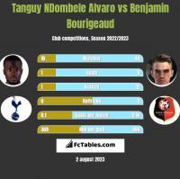 Tanguy NDombele Alvaro vs Benjamin Bourigeaud h2h player stats