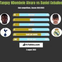 Tanguy NDombele Alvaro vs Daniel Ceballos h2h player stats