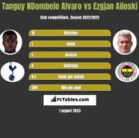 Tanguy NDombele Alvaro vs Ezgjan Alioski h2h player stats