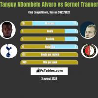 Tanguy NDombele Alvaro vs Gernot Trauner h2h player stats