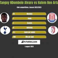 Tanguy NDombele Alvaro vs Hatem Ben Arfa h2h player stats