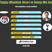 Tanguy NDombele Alvaro vs Heung-Min Son h2h player stats