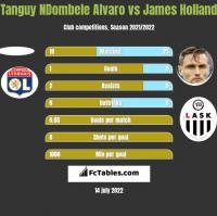 Tanguy NDombele Alvaro vs James Holland h2h player stats