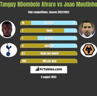 Tanguy NDombele Alvaro vs Joao Moutinho h2h player stats