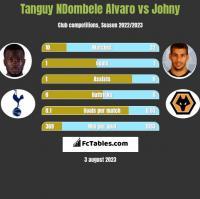 Tanguy NDombele Alvaro vs Johny h2h player stats