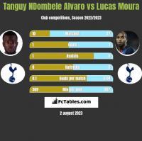 Tanguy NDombele Alvaro vs Lucas Moura h2h player stats