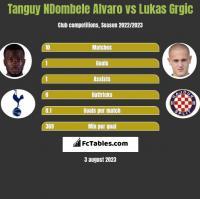 Tanguy NDombele Alvaro vs Lukas Grgic h2h player stats