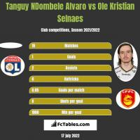 Tanguy NDombele Alvaro vs Ole Kristian Selnaes h2h player stats