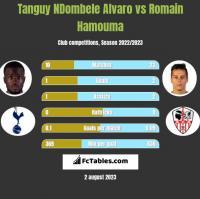 Tanguy NDombele Alvaro vs Romain Hamouma h2h player stats