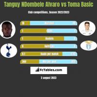 Tanguy NDombele Alvaro vs Toma Basic h2h player stats