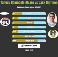 Tanguy NDombele Alvaro vs Jack Harrison h2h player stats