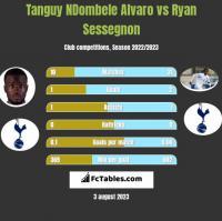 Tanguy NDombele Alvaro vs Ryan Sessegnon h2h player stats