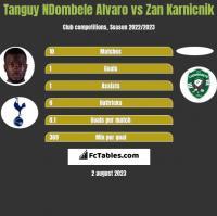 Tanguy NDombele Alvaro vs Zan Karnicnik h2h player stats