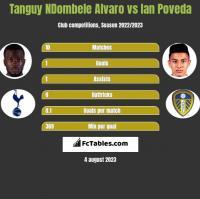 Tanguy NDombele Alvaro vs Ian Poveda h2h player stats