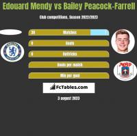 Edouard Mendy vs Bailey Peacock-Farrell h2h player stats