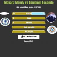 Edouard Mendy vs Benjamin Lecomte h2h player stats