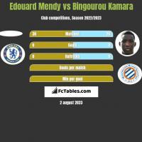 Edouard Mendy vs Bingourou Kamara h2h player stats