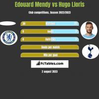 Edouard Mendy vs Hugo Lloris h2h player stats