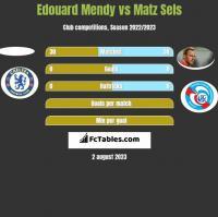 Edouard Mendy vs Matz Sels h2h player stats