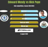 Edouard Mendy vs Nick Pope h2h player stats
