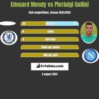 Edouard Mendy vs Pierluigi Gollini h2h player stats