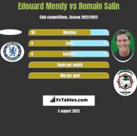 Edouard Mendy vs Romain Salin h2h player stats