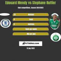 Edouard Mendy vs Stephane Ruffier h2h player stats