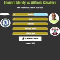 Edouard Mendy vs Wilfredo Caballero h2h player stats