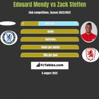 Edouard Mendy vs Zack Steffen h2h player stats