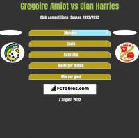 Gregoire Amiot vs Cian Harries h2h player stats