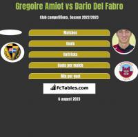 Gregoire Amiot vs Dario Del Fabro h2h player stats