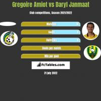 Gregoire Amiot vs Daryl Janmaat h2h player stats