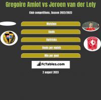 Gregoire Amiot vs Jeroen van der Lely h2h player stats