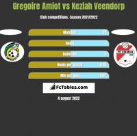 Gregoire Amiot vs Keziah Veendorp h2h player stats