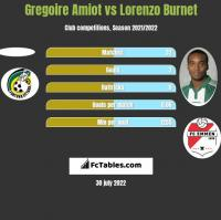 Gregoire Amiot vs Lorenzo Burnet h2h player stats