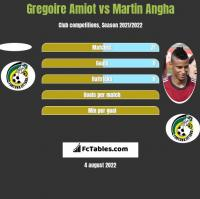 Gregoire Amiot vs Martin Angha h2h player stats